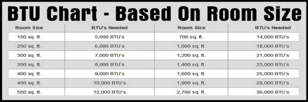 BTU Chart - Based on Room Size - TWS Transworld Hotel Technology Products